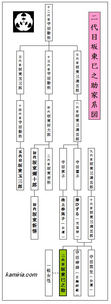 二代目坂東巳之助家系図