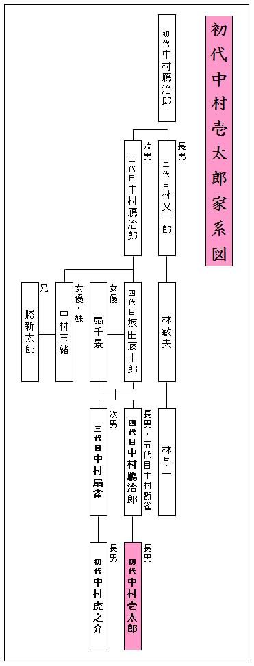 初代中村壱太郎家系図