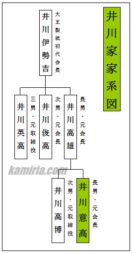 井川家・井川意高家系図