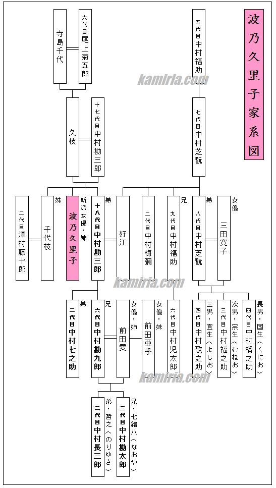 波野久里子家系図