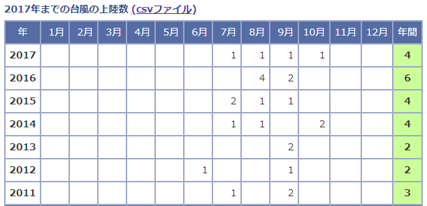 台風5号2018日本上陸予想統計