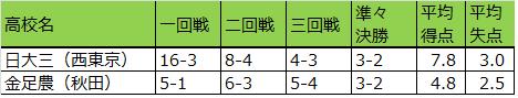 夏の甲子園2018年準々決勝までの得失点_日大三・金足農