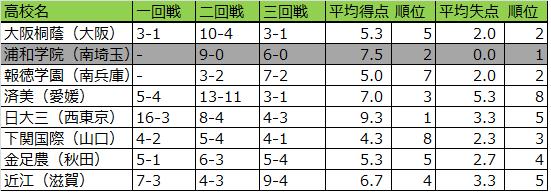夏の甲子園2018年3回戦までの得失点2
