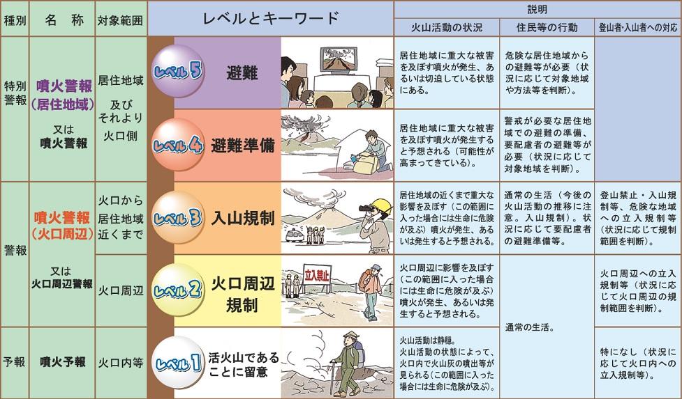 気象庁噴火警戒レベル