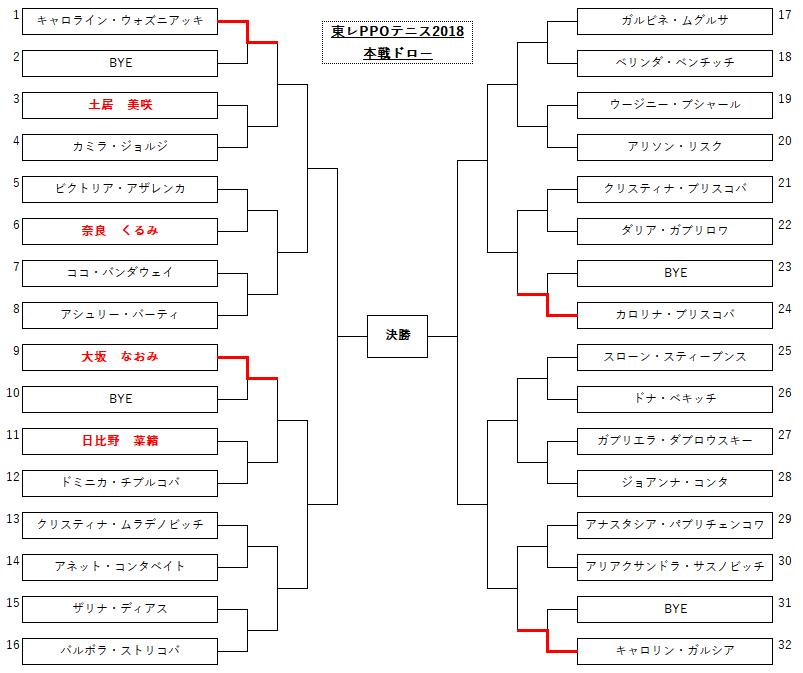 東レパンパシフィックオープンテニス2018ドロー表