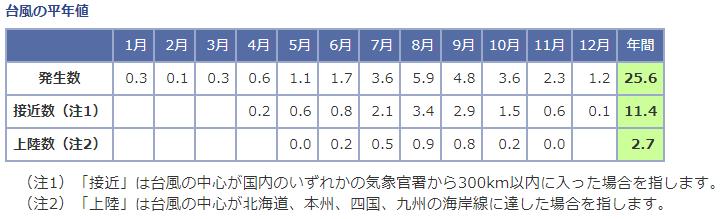 気象庁提供・台風の平年値