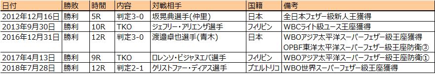 伊藤雅雪戦績・主な獲得タイトル