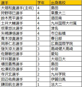 箱根駅伝法政大学2019エントリーメンバー