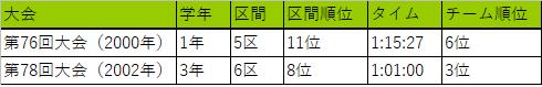 箱根駅伝2019早稲田大学監督・相楽豊監督成績