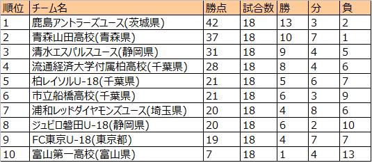 U18プレミアリーグEAST勝敗表