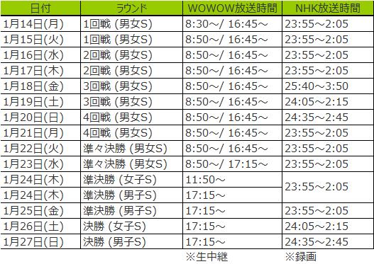 全豪オープンテニス2019放送予定