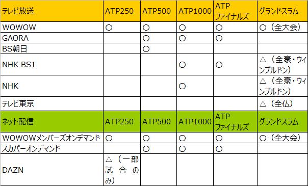 錦織圭2019年テレビ放送・ネット配信予定2