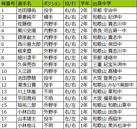 智弁和歌山高校野球部2019メンバー(選抜高校野球)