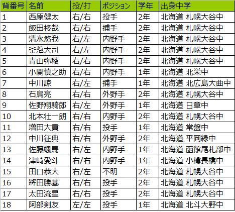 札幌大谷高校野球部メンバー2019出身中学一覧