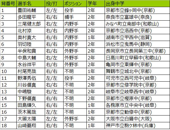 龍谷大平安高校野球部2019メンバー出身中学